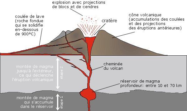 Fiche ce2 volcan